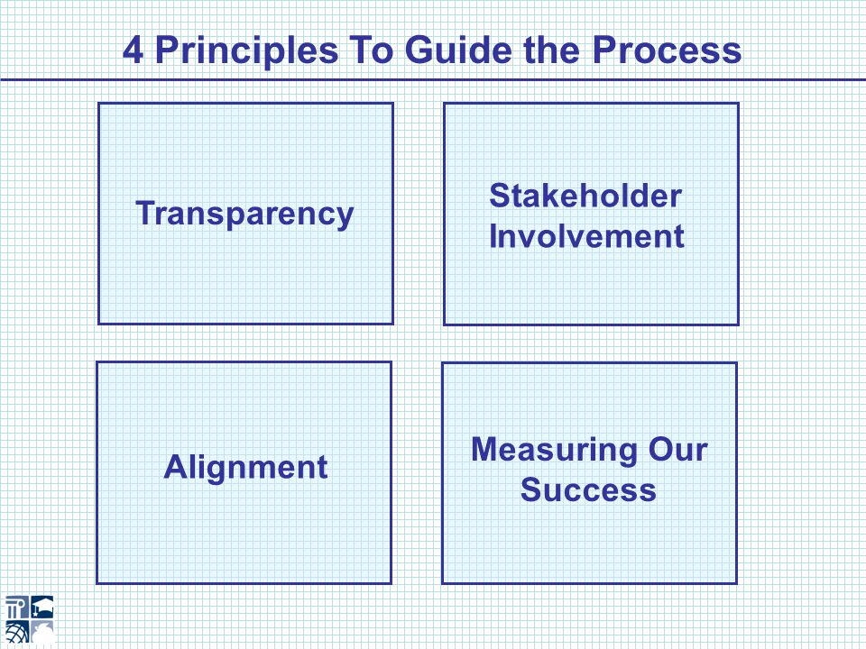 4 Principles To Guide the Process Transparency Stakeholder Involvement Alignment Measuring Our Success