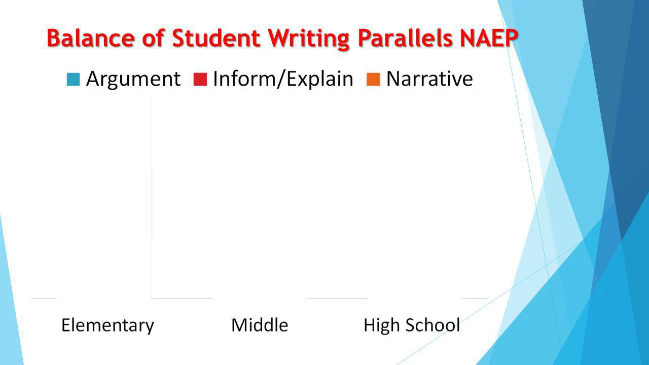What is the instructional shift in writing? What is the instructional shift in writing?  Increased emphasis on  Analysis of individual texts  Argum