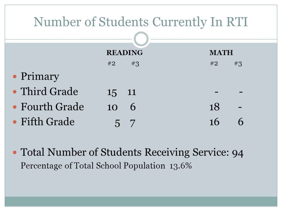 Number of Students Currently In RTI READINGMATH #2 #3 #2 #3 Primary Third Grade 15 11 - - Fourth Grade 10 6 18 - Fifth Grade 5 7 16 6 Total Number of