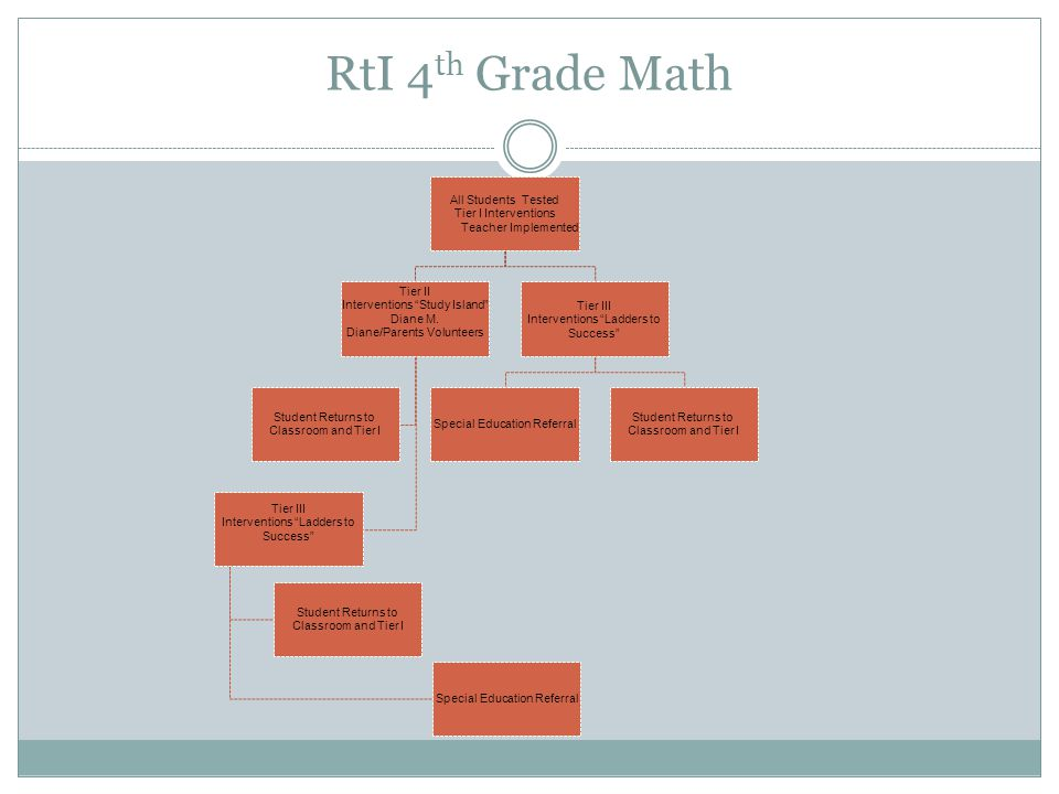 RtI 4 th Grade Math