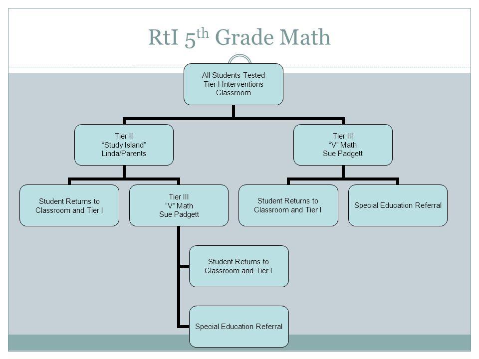RtI 5 th Grade Math