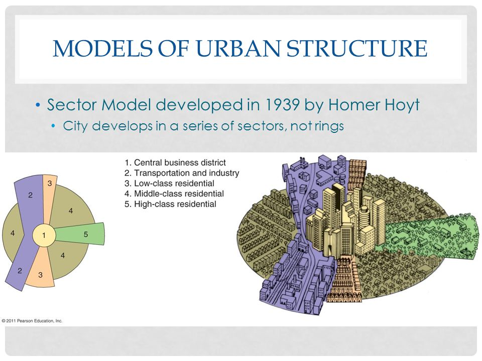 MODELS OF URBAN STRUCTURE Sector Model developed in 1939 by Homer Hoyt City develops in a series of sectors, not rings