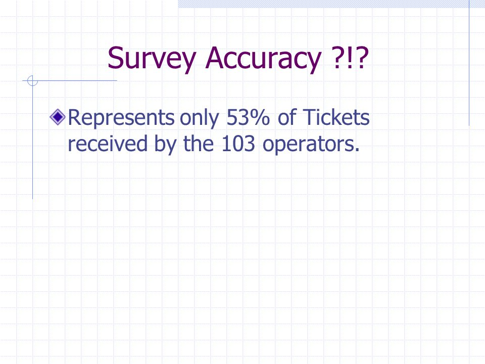Survey Accuracy ! Represents only 53% of Tickets received by the 103 operators.