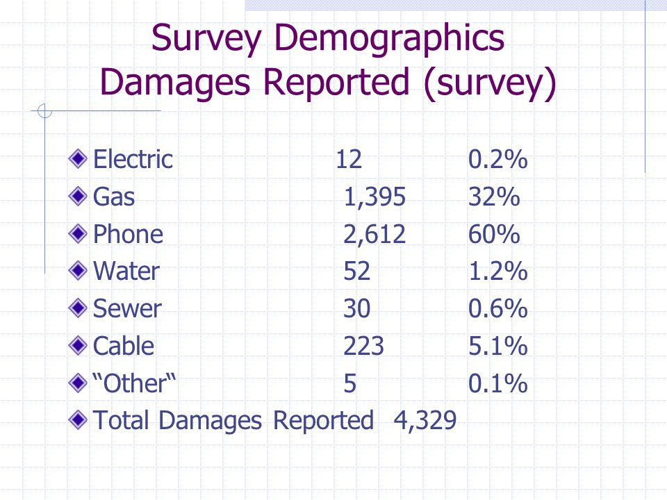 Survey Demographics Damages Reported (survey) Electric 120.2% Gas 1,39532% Phone 2,61260% Water 521.2% Sewer 300.6% Cable 2235.1% Other 50.1% Total Damages Reported 4,329