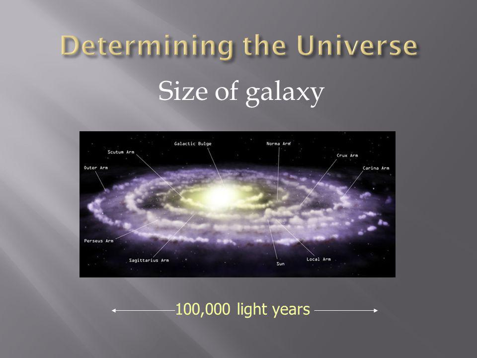 Size of galaxy 100,000 light years