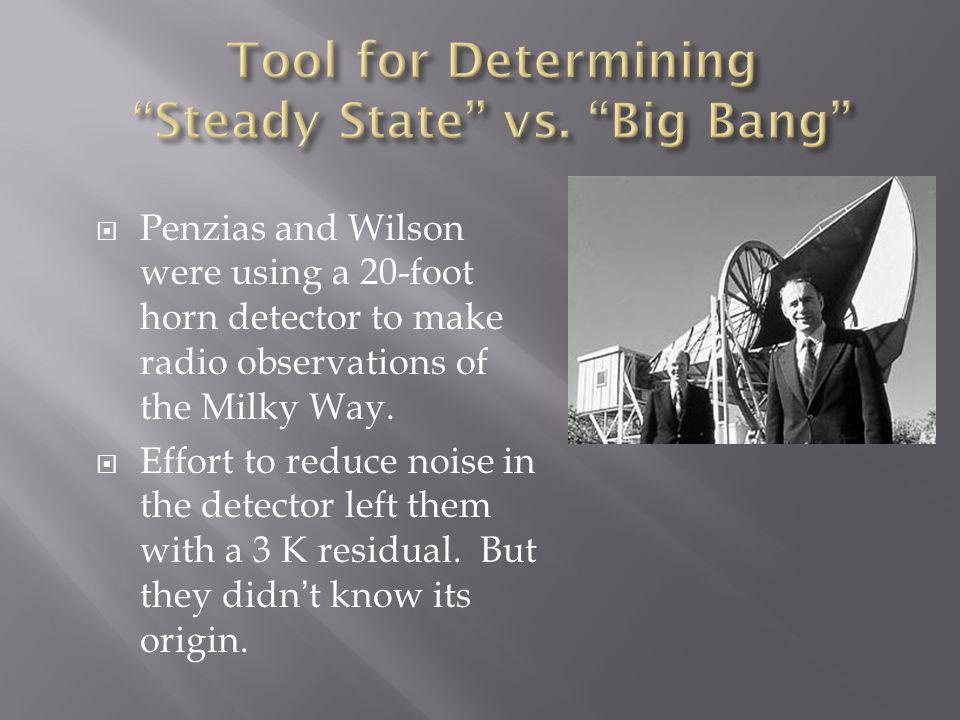  Penzias and Wilson were using a 20-foot horn detector to make radio observations of the Milky Way.