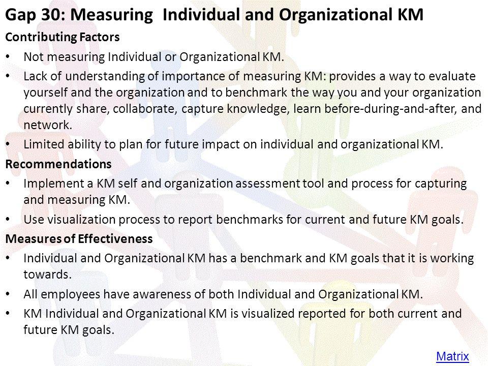 Gap 30: Measuring Individual and Organizational KM Contributing Factors Not measuring Individual or Organizational KM.
