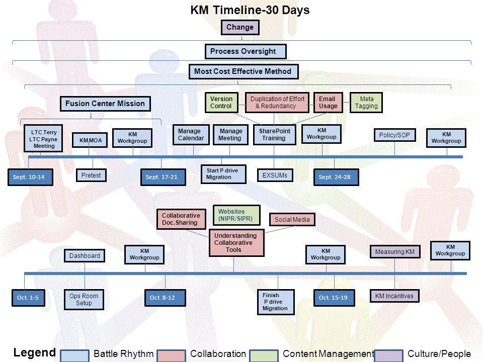 Process Oversight Change Battle RhythmCollaborationContent Management Legend Culture/People KM Timeline-30 Days Sept.