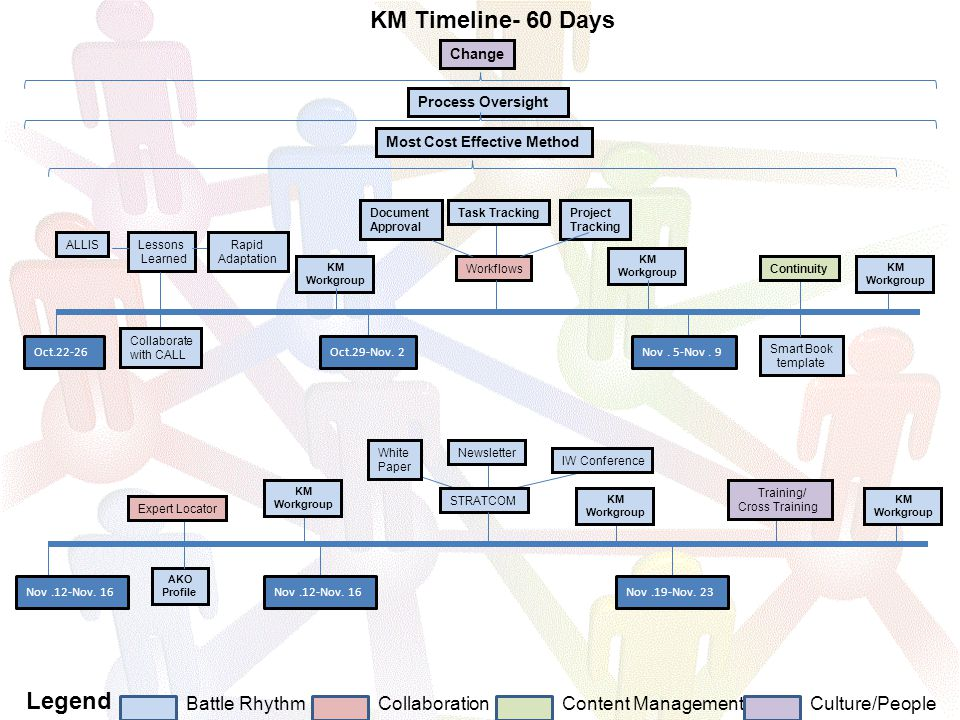 Process Oversight Change Battle RhythmCollaborationContent Management Legend Culture/People KM Timeline- 60 Days KM Workgroup Most Cost Effective Method Smart Book template Oct.22-26 KM Workgroup Oct.29-Nov.