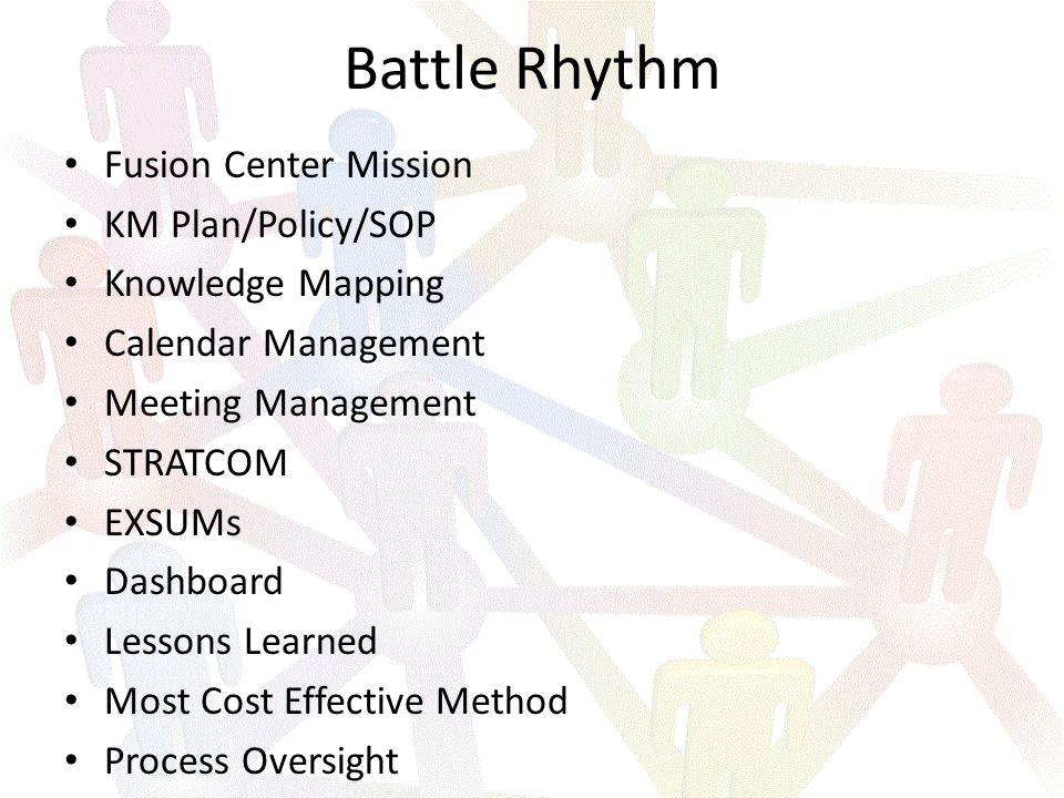 Process Oversight Change Battle RhythmCollaborationContent Management Legend Culture/People KM Timeline- 60 Days KM Workgroup Most Cost Effective Method Smart Book template Oct.22-26 KM Workgroup Oct.29-Nov.