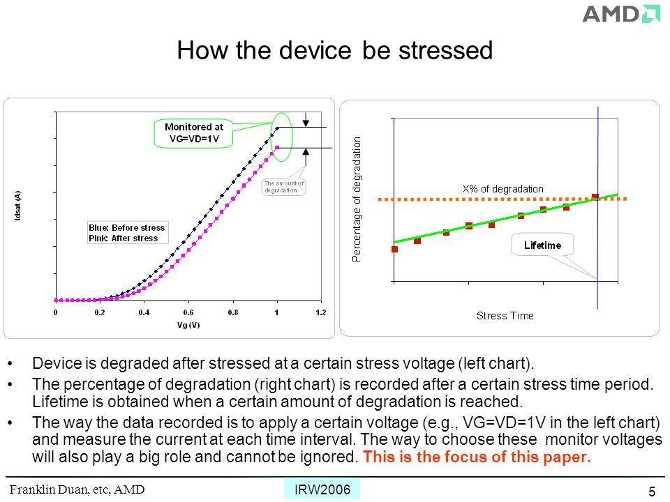 Franklin Duan, etc, AMD IRW2006 5 How the device be stressed Device is degraded after stressed at a certain stress voltage (left chart).