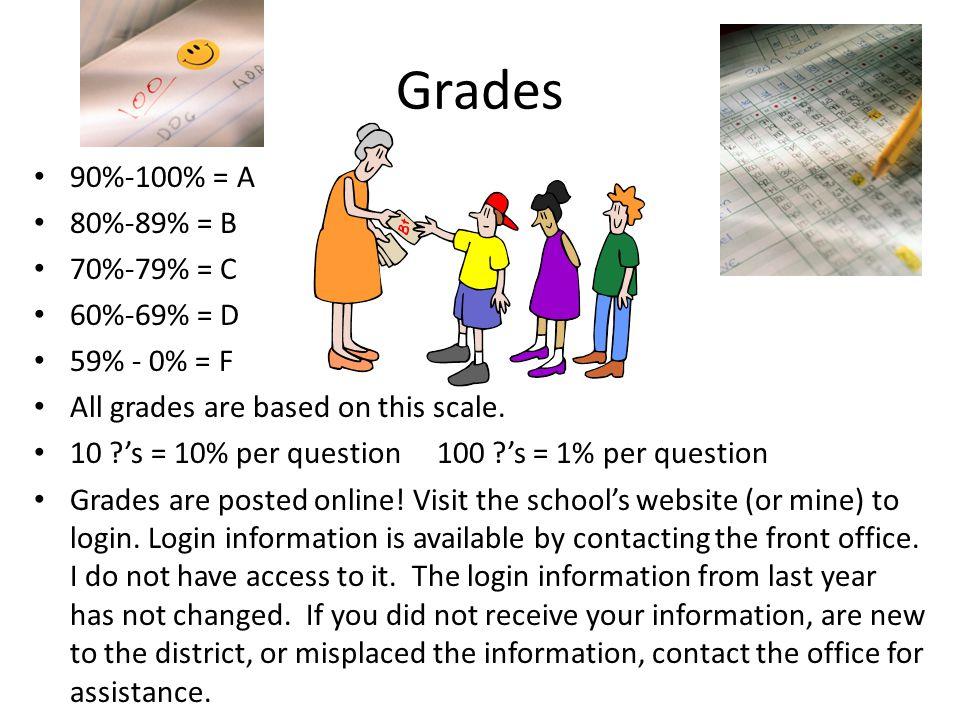 Grades 90%-100% = A 80%-89% = B 70%-79% = C 60%-69% = D 59% - 0% = F All grades are based on this scale. 10 ?'s = 10% per question 100 ?'s = 1% per qu