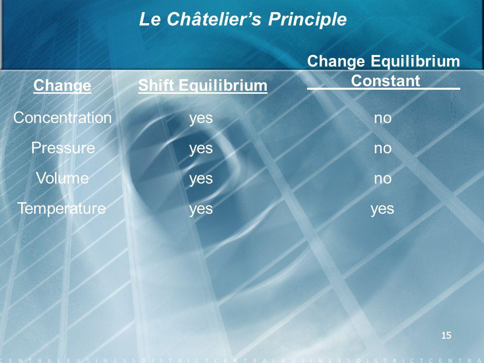 15 Le Châtelier's Principle ChangeShift Equilibrium Change Equilibrium Constant Concentrationyesno Pressureyesno Volumeyesno Temperatureyes