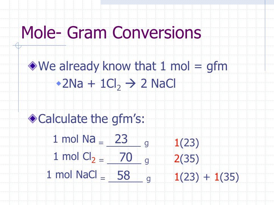 Mole- Gram Conversions We already know that 1 mol = gfm  2Na + 1Cl 2  2 NaCl Calculate the gfm's: 1 mol N a = ________ g 1(23) 23 1 mol Cl 2 = _____
