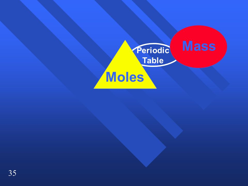 35 Moles Mass Periodic Table