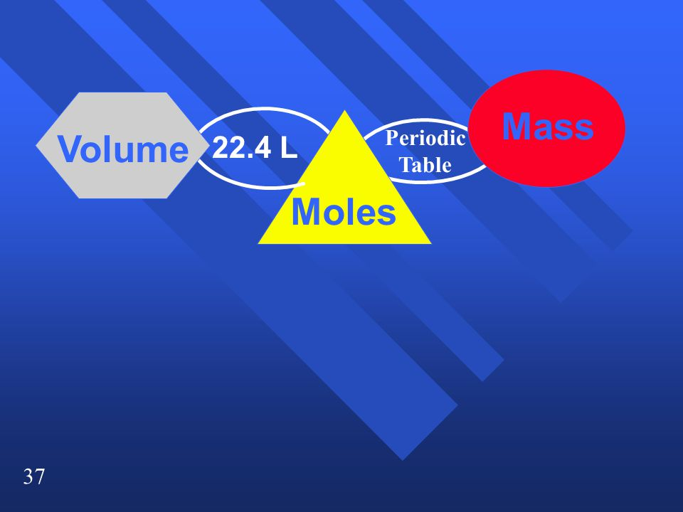 37 Moles Mass Volume 22.4 L Periodic Table