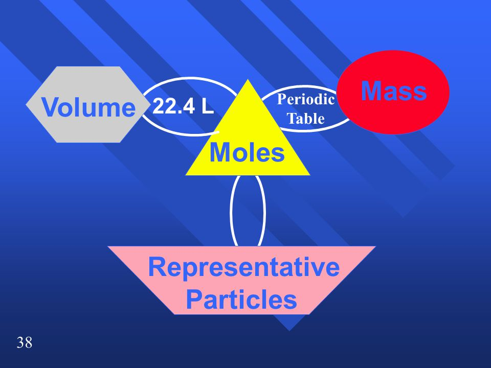 38 Moles Mass Volume Representative Particles 22.4 L Periodic Table