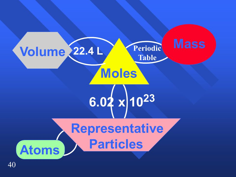 40 Moles Mass Volume Representative Particles 6.02 x 10 23 Atoms 22.4 L Periodic Table