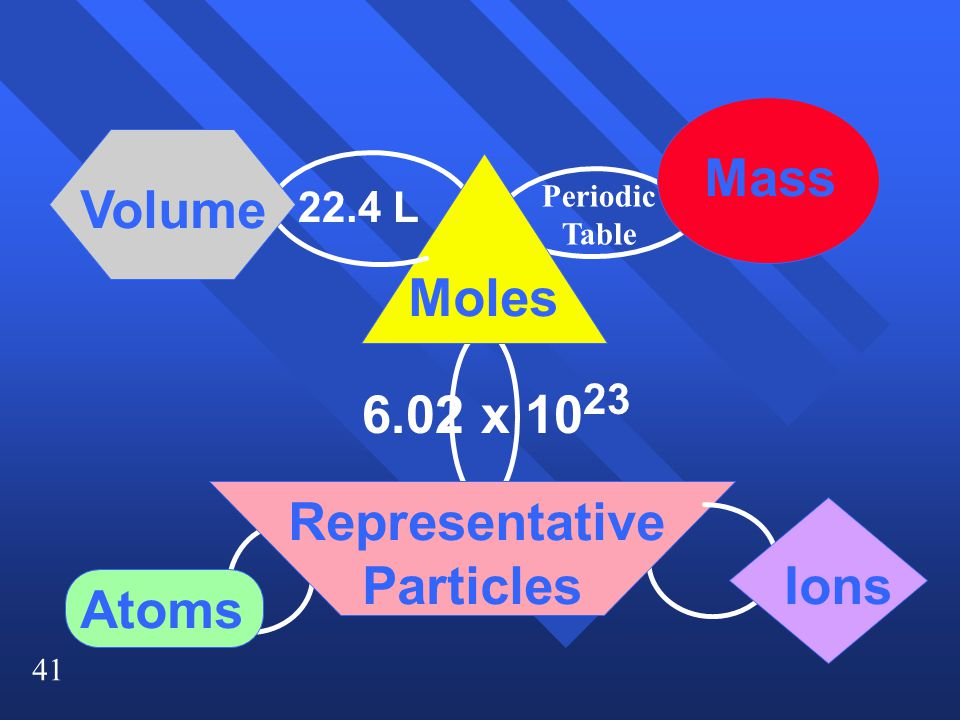 41 Moles Mass Volume Representative Particles 6.02 x 10 23 Atoms Ions 22.4 L Periodic Table
