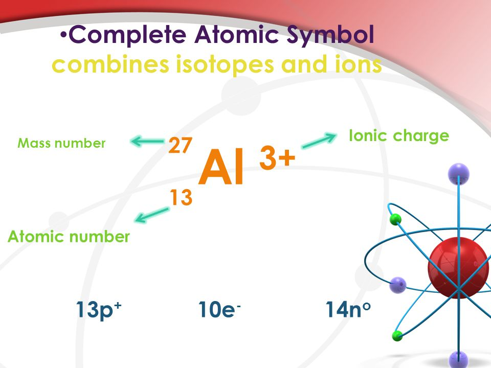 Complete Atomic Symbol combines isotopes and ions 27 13 Al 3+ 13p + 10e - 14n o Ionic charge Mass number Atomic number