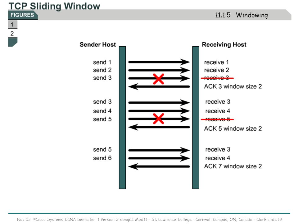 Nov-03 ©Cisco Systems CCNA Semester 1 Version 3 Comp11 Mod11 – St. Lawrence College – Cornwall Campus, ON, Canada – Clark slide 19 11.1.5 Windowing
