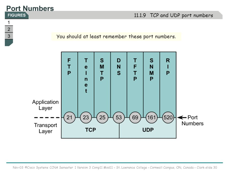 Nov-03 ©Cisco Systems CCNA Semester 1 Version 3 Comp11 Mod11 – St. Lawrence College – Cornwall Campus, ON, Canada – Clark slide 30 11.1.9 TCP and UDP