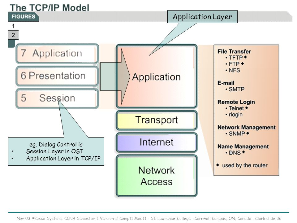 Nov-03 ©Cisco Systems CCNA Semester 1 Version 3 Comp11 Mod11 – St. Lawrence College – Cornwall Campus, ON, Canada – Clark slide 36 Application Layer e