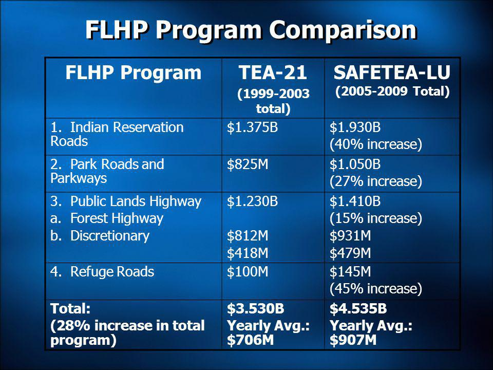 FLHP Program Comparison FLHP ProgramTEA-21 (1999-2003 total) SAFETEA-LU (2005-2009 Total) 1.
