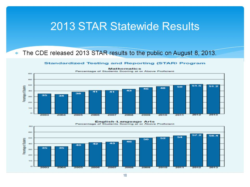  The CDE released 2013 STAR results to the public on August 8, 2013.