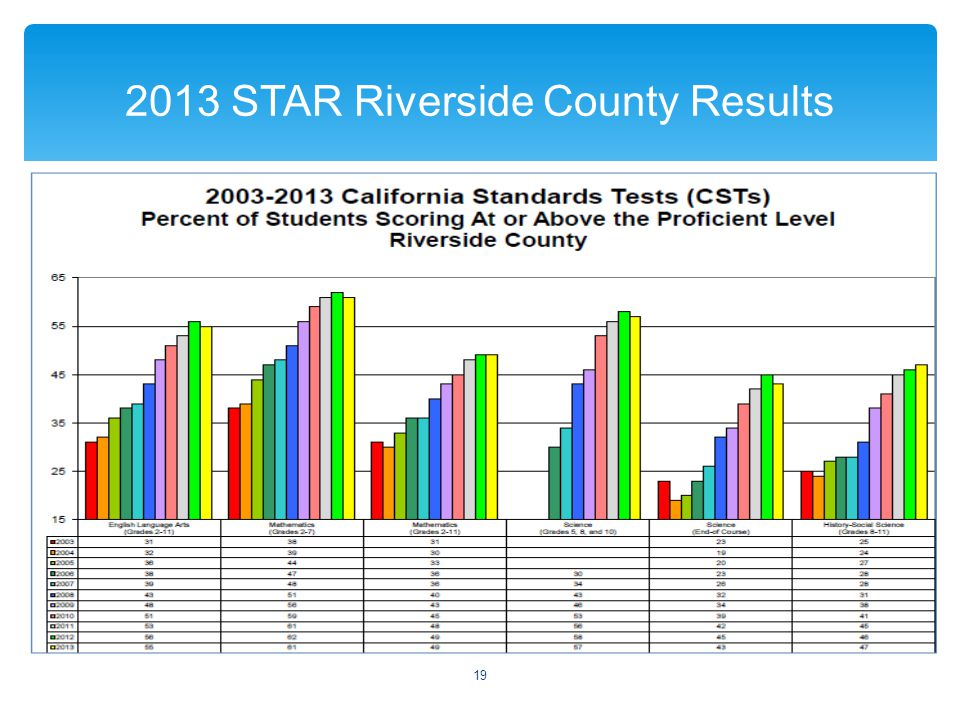  2013 STAR Riverside County Results 19