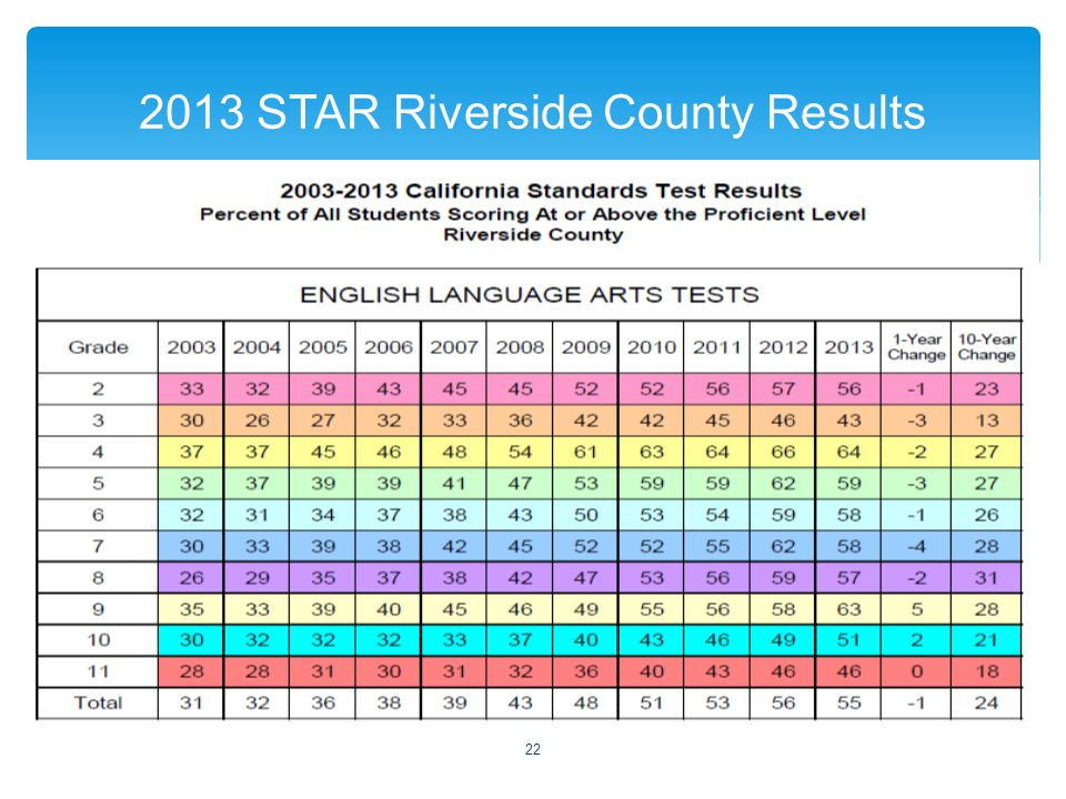  2013 STAR Riverside County Results 22