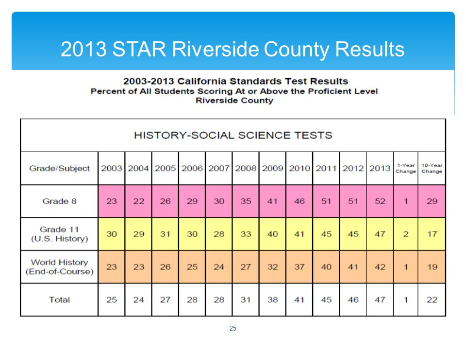  2013 STAR Riverside County Results 25