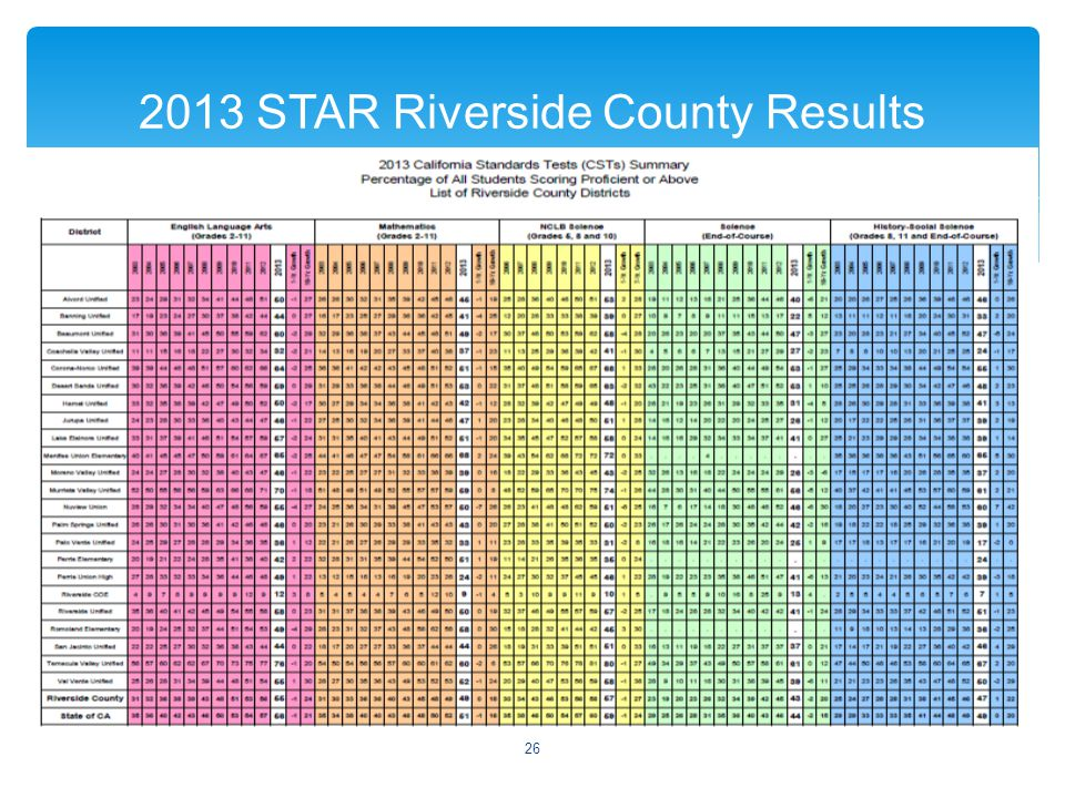  2013 STAR Riverside County Results 26