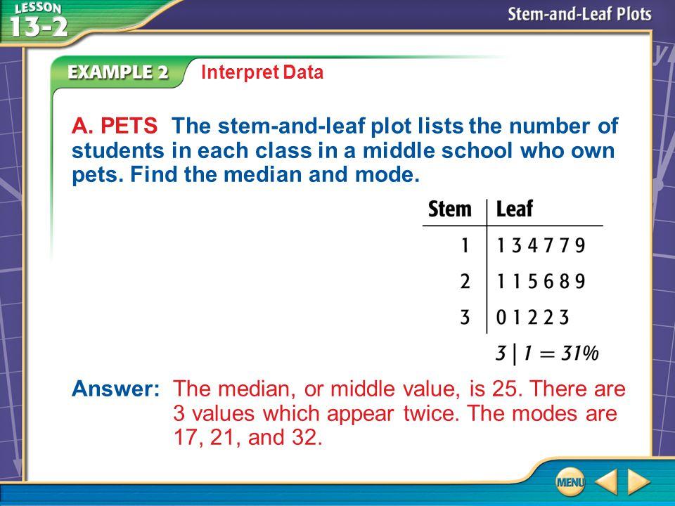 Example 2A Interpret Data A.