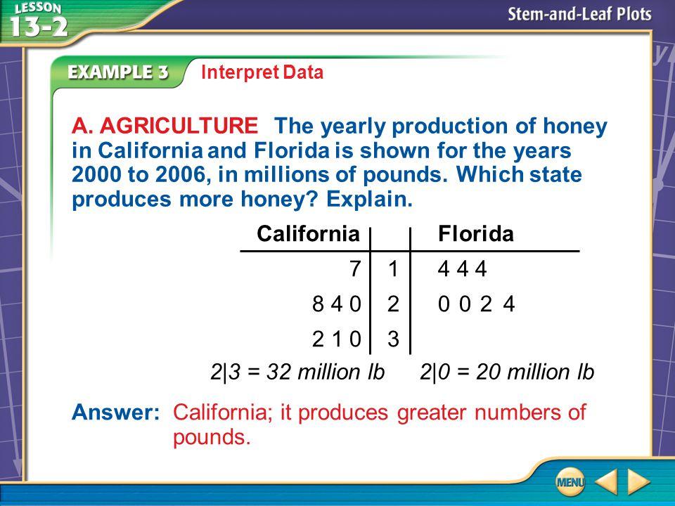 Example 3A Interpret Data A.