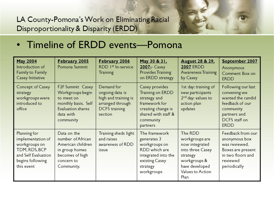 LA County-Pomona's Work on Eliminating Racial Disproportionality & Disparity (ERDD) Timeline of ERDD events—Pomona May 2004 Introduction of Family to Family Casey Initiative February 2005 Pomona Summit February 2006 RDD 1 st In-service Training May 30 & 31, 2007-- Casey Provides Training on ERDD strategy August 28 & 29, 2007 ERDD Awareness Training by Casey September 2007 Anonymous Comment Box on ERDD Concept of Casey strategy workgroups were introduced to office F2F Summit Casey Workgroups begin to meet on monthly basis.