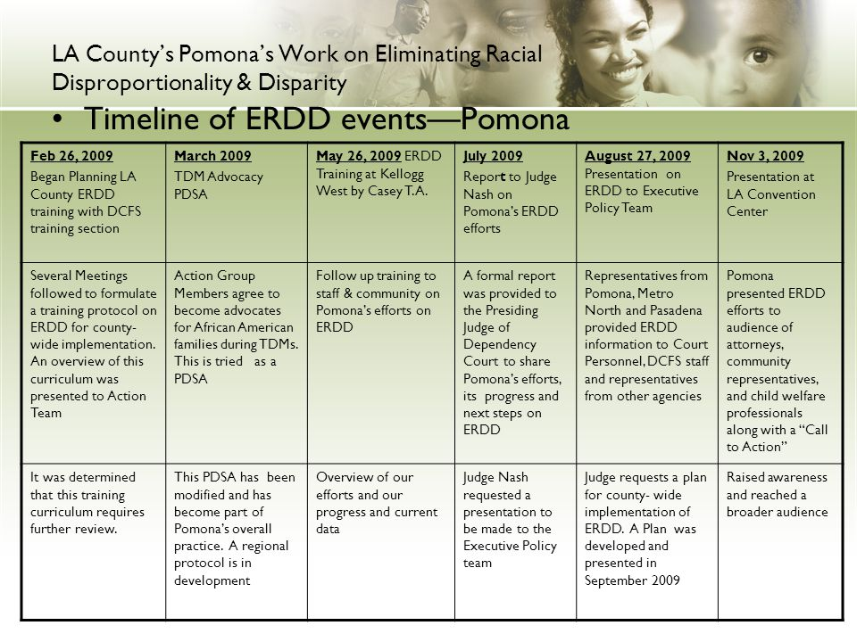 LA County's Pomona's Work on Eliminating Racial Disproportionality & Disparity Timeline of ERDD events—Pomona Feb 26, 2009 Began Planning LA County ERDD training with DCFS training section March 2009 TDM Advocacy PDSA May 26, 2009 ERDD Training at Kellogg West by Casey T.A.