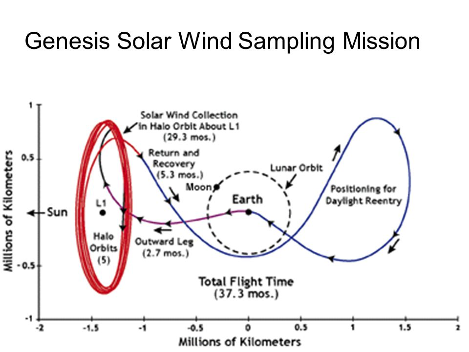 Genesis Solar Wind Sampling Mission