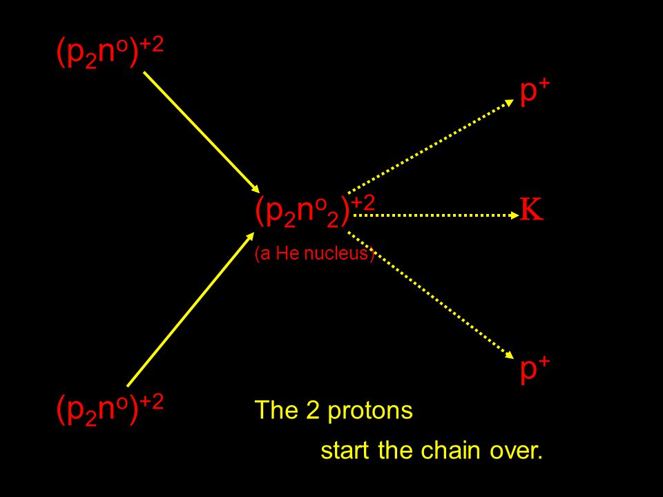 (p 2 n o ) +2 p + (p 2 n o 2 ) +2  (a He nucleus) p + (p 2 n o ) +2 The 2 protons start the chain over.