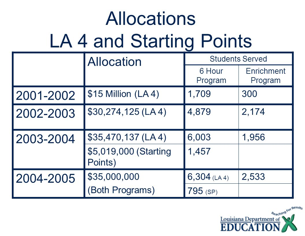 Allocations LA 4 and Starting Points Allocation Students Served 6 Hour Program Enrichment Program 2001-2002 $15 Million (LA 4)1,709300 2002-2003 $30,274,125 (LA 4)4,8792,174 2003-2004 $35,470,137 (LA 4)6,0031,956 $5,019,000 (Starting Points) 1,457 2004-2005 $35,000,000 (Both Programs) 6,304 (LA 4) 2,533 795 (SP)