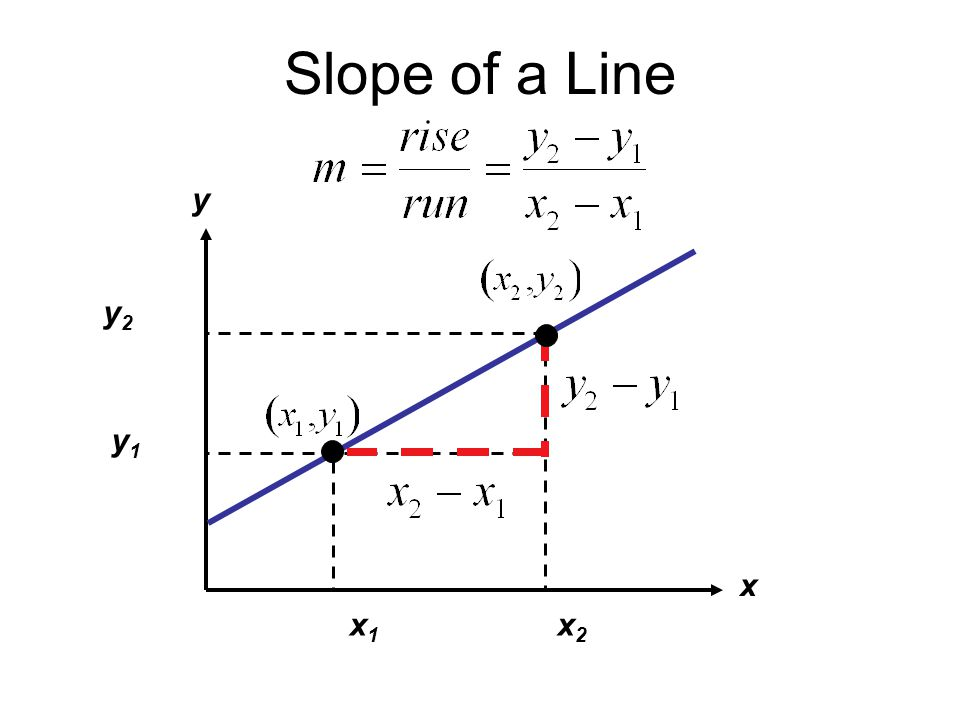 Determine the slope and y-intercept of the following