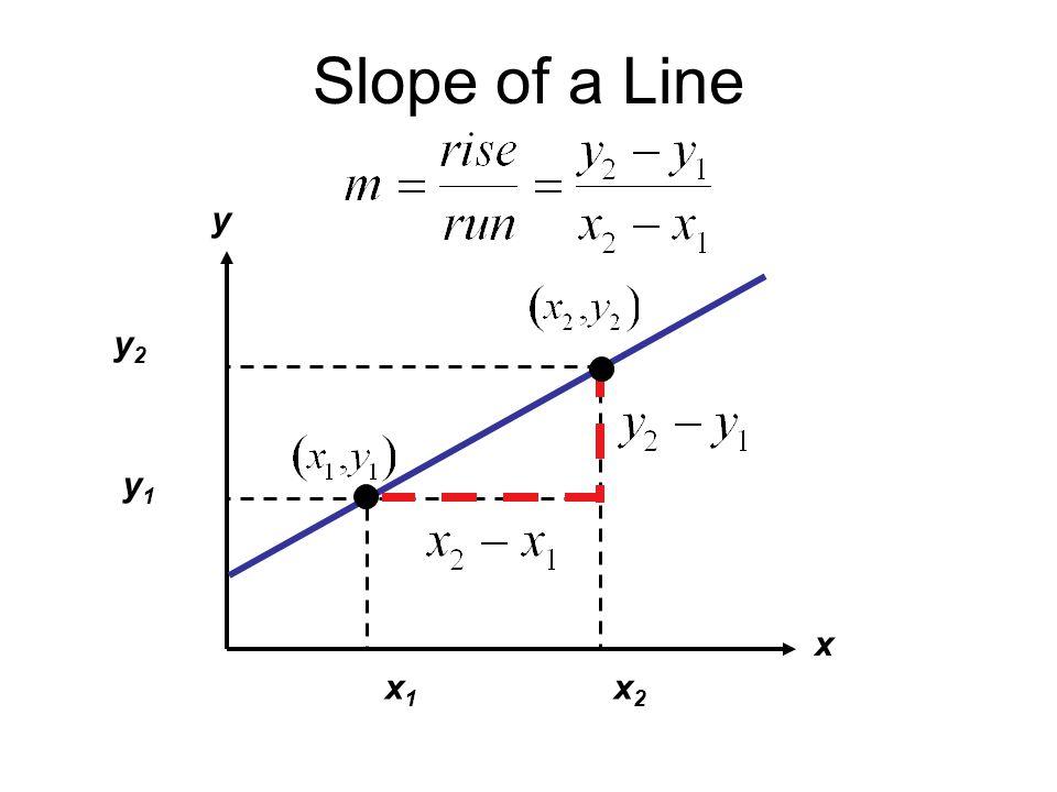 Slope of a Line x y x1x1 x2x2 y2y2 y1y1