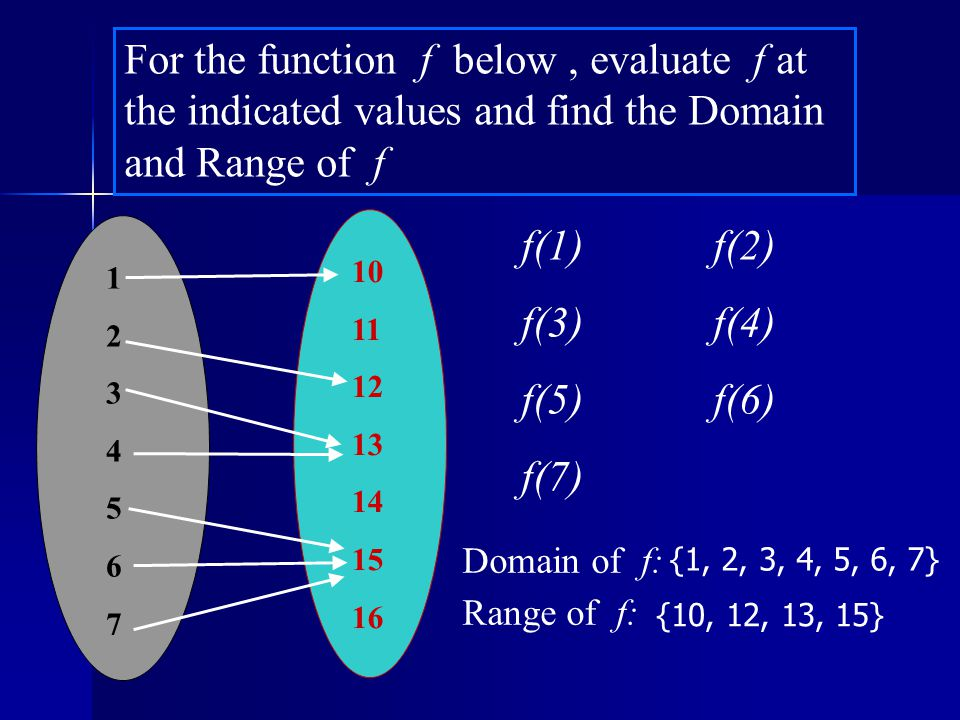 Domain and Range from a Graph Domain: x  [-4, +  [ Range: y  [-3, +  [ 4 0 -4 (-4, 2) x y 4 -4