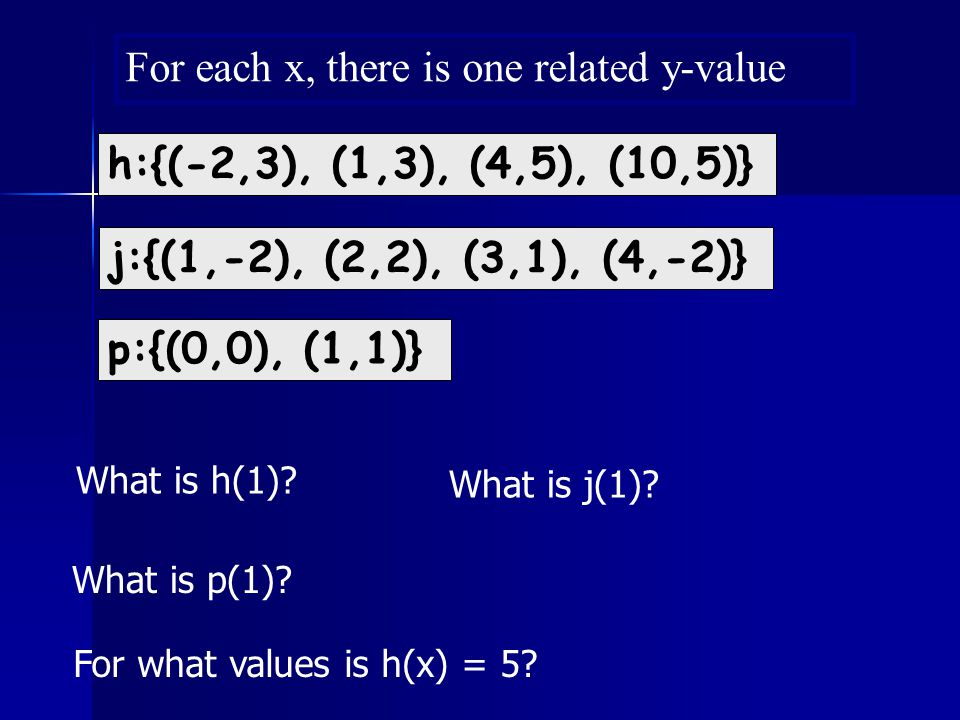 The y-intercept of a Function The y-intercept of a function is the place where the function hits the y-axis.