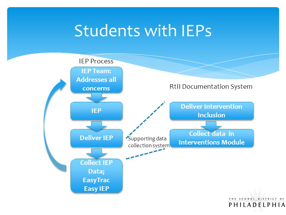 Students with IEPs IEP Team: Addresses all concerns IEP Team: Addresses all concerns IEP Deliver IEP Collect IEP Data; EasyTrac Easy IEP Collect IEP Data; EasyTrac Easy IEP Deliver Intervention Inclusion Deliver Intervention Inclusion Collect data in Interventions Module IEP Process RtII Documentation System Supporting data collection system