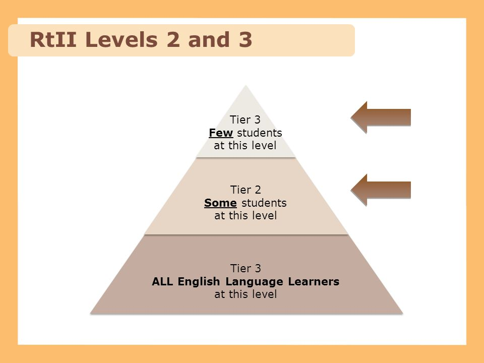 Tier 3 Few students at this level Tier 2 Some students at this level Tier 3 ALL English Language Learners at this level RtII Levels 2 and 3