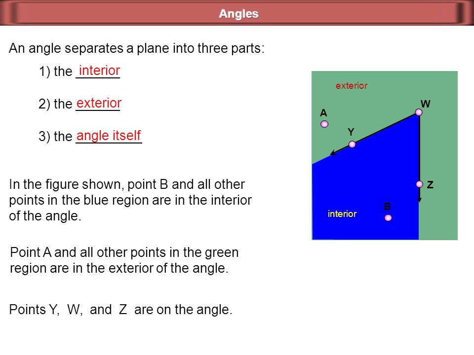 An angle separates a plane into three parts: 1) the ______ 2) the ______ 3) the _________ interior exterior angle itself exterior interior W Y Z A B I