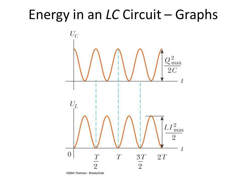 Charge and Current in an LC Circuit The current in the inductor oscillates between I max and - I max Q and I are 90 o out of phase with each other – So when Q is a maximum, I is zero, etc.