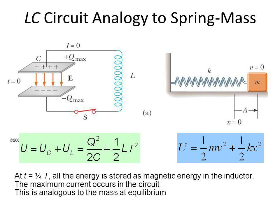 Charge and Angular Frequency of an LC Circuit Q = Q max cos (ωt + φ) The angular frequency, ω, of the circuit depends on the inductance and the capacitance – It is the natural frequency of oscillation of the circuit