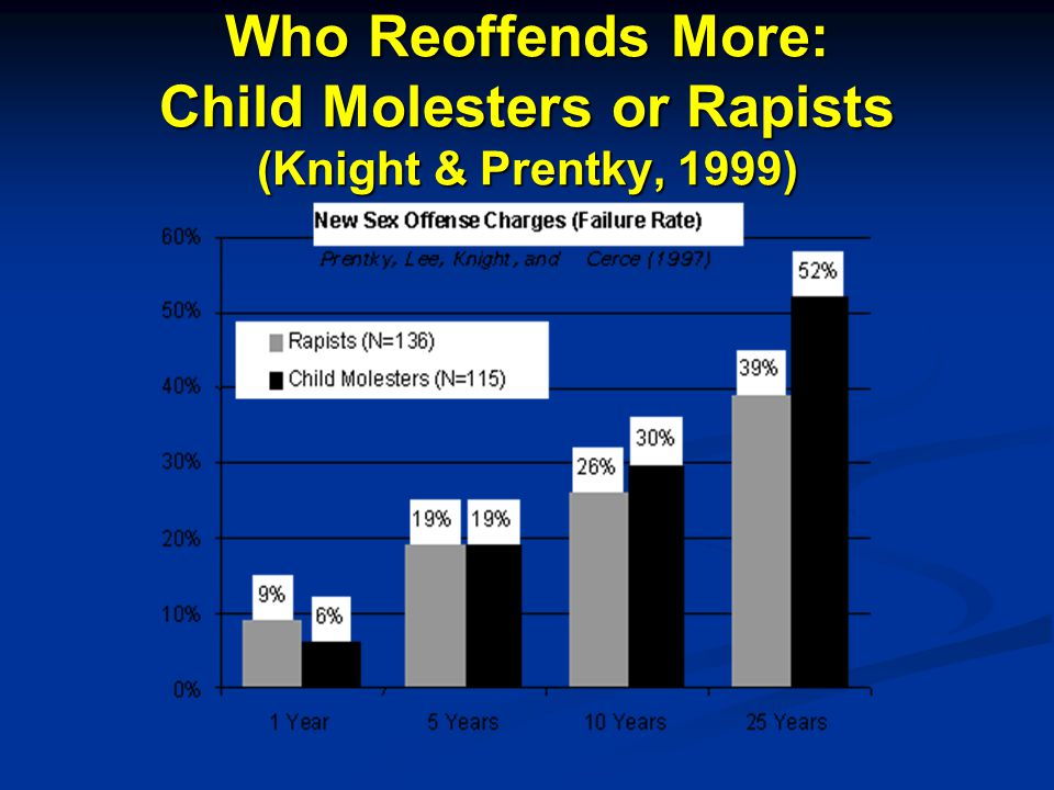 Who Reoffends More: Child Molesters or Rapists (Knight & Prentky, 1999)